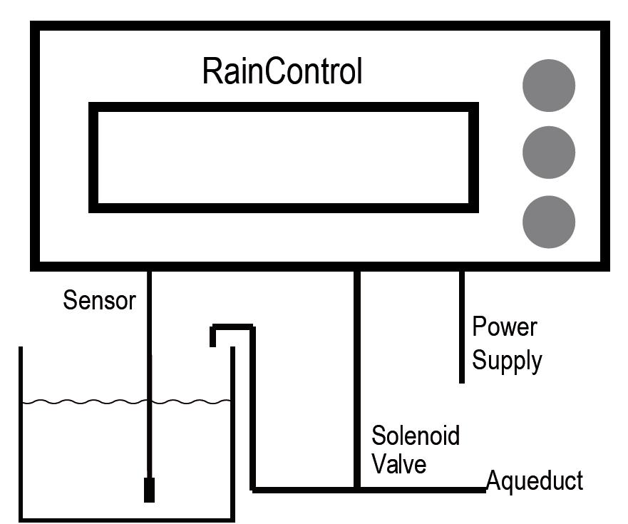 raincontrol-in