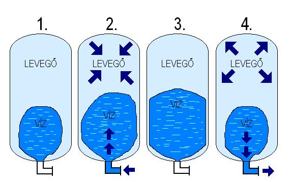 hidrofor-tartaly-mukodesi-elve